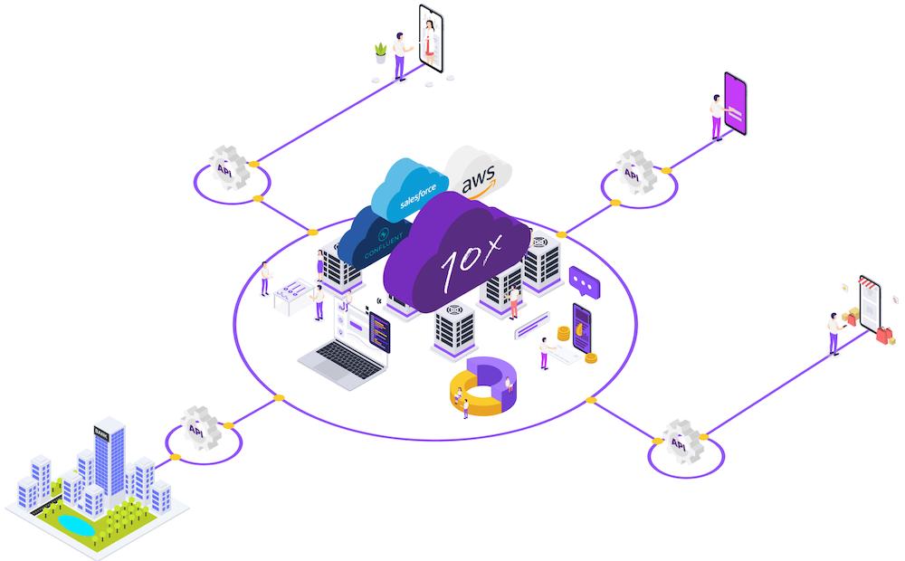 10x Banking-as-a-Service platform