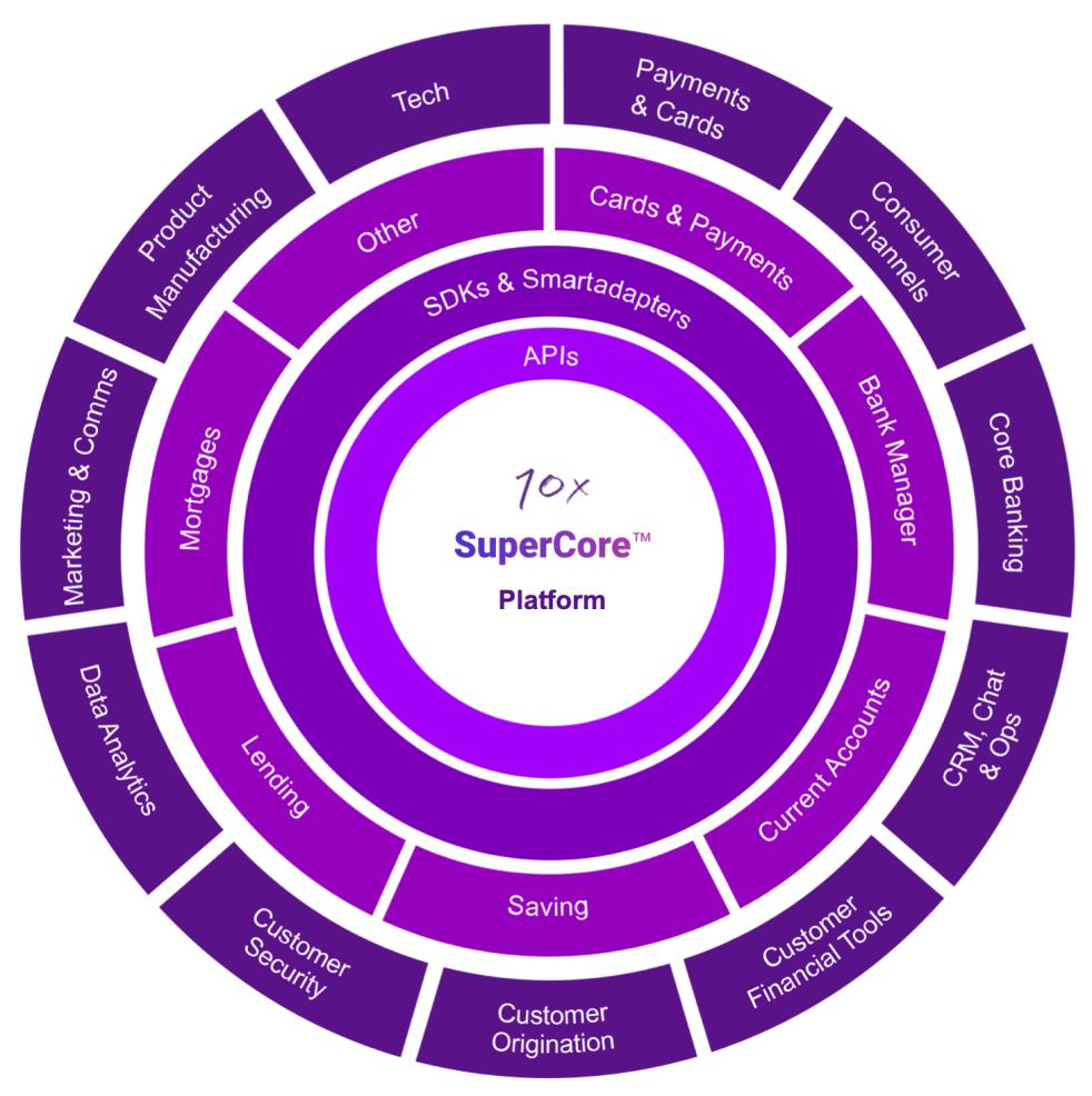 SuperCore circle diagram